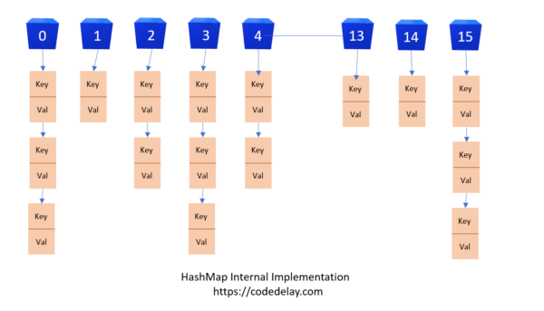 HashMap Internal Implementation