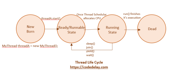 Thread Life Cycle